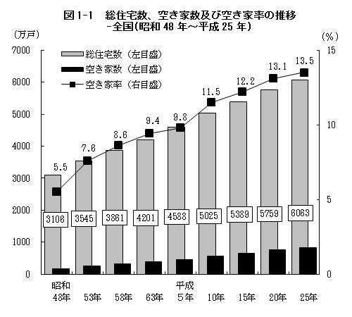 空き家の推移平成25年