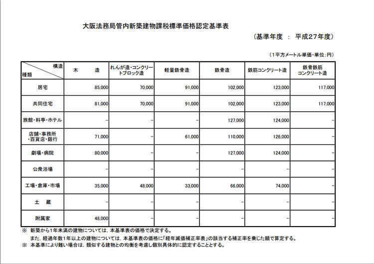 大阪新築建物課税標準価格認