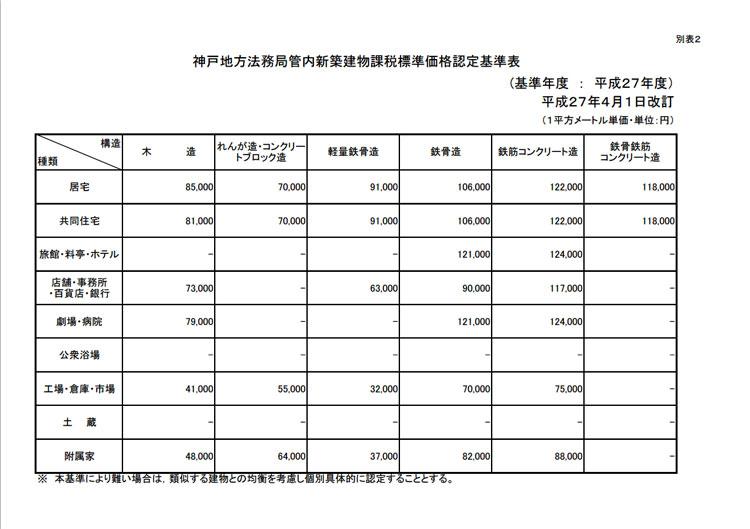 神戸新築建物課税標準価格認