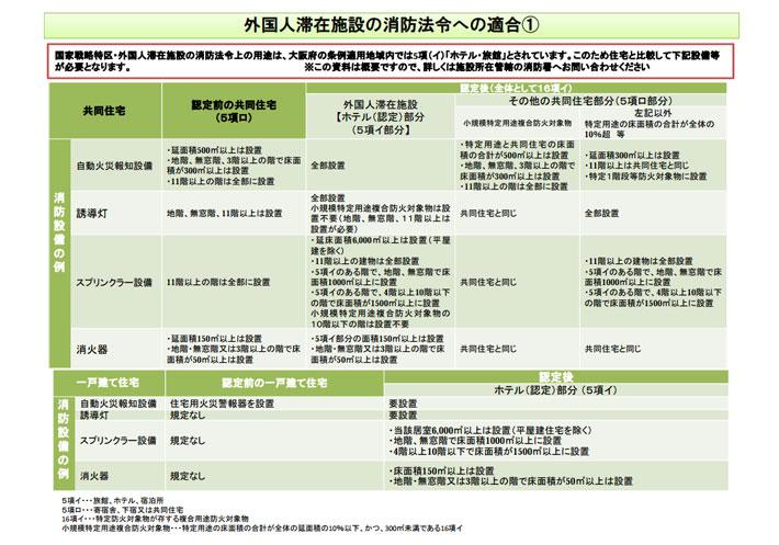 外国人滞在施設の消防法令への適合
